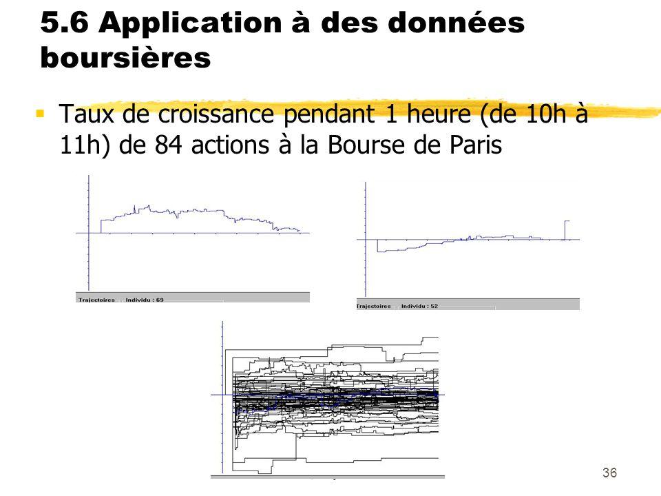 Grenoble, 17 janvier 200836 5.6 Application à des données boursières Taux de croissance pendant 1 heure (de 10h à 11h) de 84 actions à la Bourse de Pa
