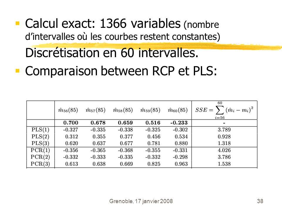 Grenoble, 17 janvier 200838 Calcul exact: 1366 variables (nombre dintervalles où les courbes restent constantes) Discrétisation en 60 intervalles. Com