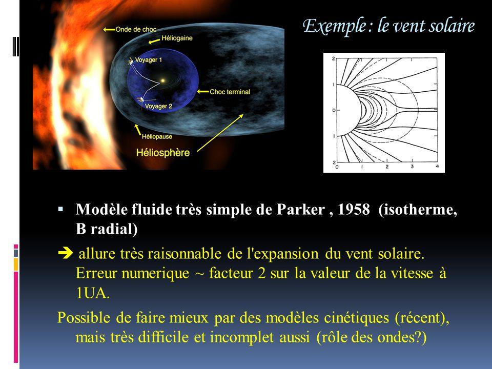 Exemple : le vent solaire Modèle fluide très simple de Parker, 1958 (isotherme, B radial) allure très raisonnable de l'expansion du vent solaire. Erre