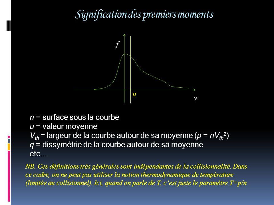 Signification des premiers moments n = surface sous la courbe u = valeur moyenne V th = largeur de la courbe autour de sa moyenne (p = nV th 2 ) q = d