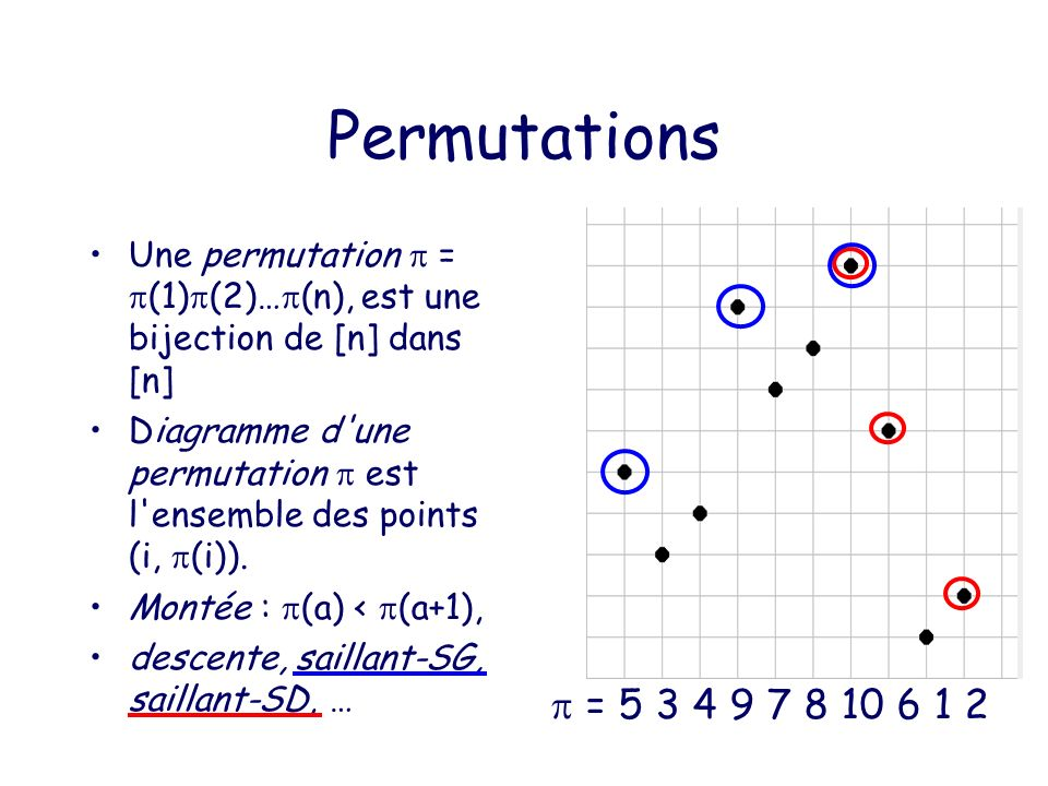 Permutations de Baxter [Glen Baxter64] aa+1 lala l a +1 dd+1 ldld l d +1 est une permutation de Baxter si : 1) pour chaque montée a l a [ (a), (a+1)[ t.q : les rectangles (a+1, (a)) ; (n, l a ) et (1,l a +1);(a, (a+1)) soient vides.