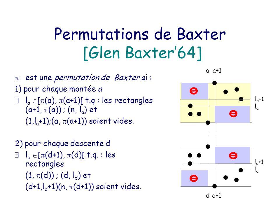 Permutations de Baxter alternantes 2n (2n+1) –Enumérées par C n.C n (C n.C n+1 ) [Cori Dulucq Viennot86] [Dulucq Guibert98] Permutations de Baxter doublement alternantes 2n (2n+1) –Enumérées par C n [Guibert Linusson00] Perspectives