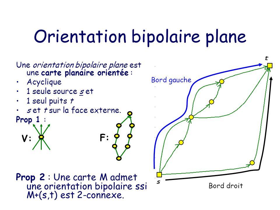 Arbre de génération des Bipolaires O n -> O n+1 : (a) Ajouter une arête vers le k-ème sommet du bord gauche.