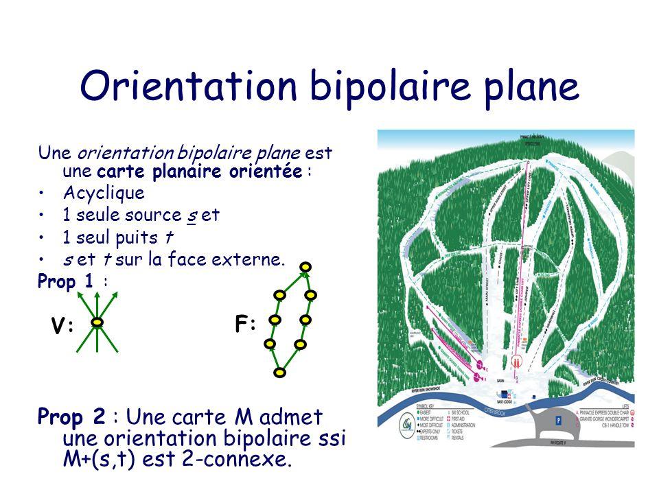 Orientation bipolaire plane Une orientation bipolaire plane est une carte planaire orientée : Acyclique 1 seule source s et 1 seul puits t s et t sur la face externe.