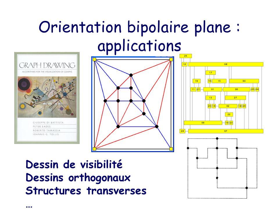 Enumération [Chung et al 79] [Mallows79] Permutation Bijections [Cori, Dulucq, Viennot, Guibert, Gire] –Arbres jumeaux –Triplets de chemins de grand Dyck [Rodney Baxter01] Bipolaires planes Bijections –[Fusy, Poulalhon, Schaeffer07] Triplets de chemins de grand Dyck –[Fusy07] Structures Transverses –[Felsner, Fusy, Noy, Ordner07] permutations.