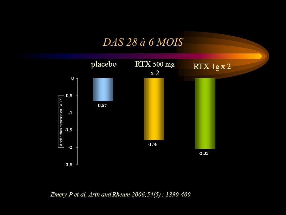 p < 0.0001 DAS 28 à 6 MOIS Emery P et al, Arth and Rheum 2006;54(5) : 1390-400 placeboRTX 500 mg x 2 RTX 1g x 2