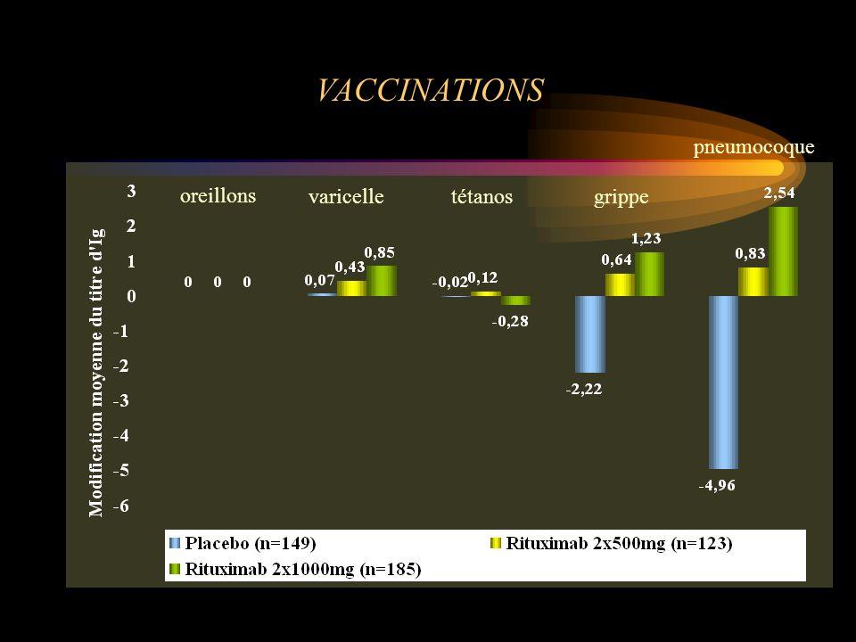 oreillons varicelletétanosgrippe pneumocoque VACCINATIONS