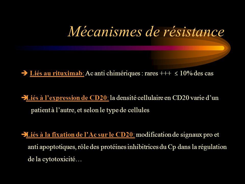 Mécanismes de résistance Liés au rituximab: Ac anti chimériques : rares +++ 10% des cas Liés à lexpression de CD20: la densité cellulaire en CD20 vari