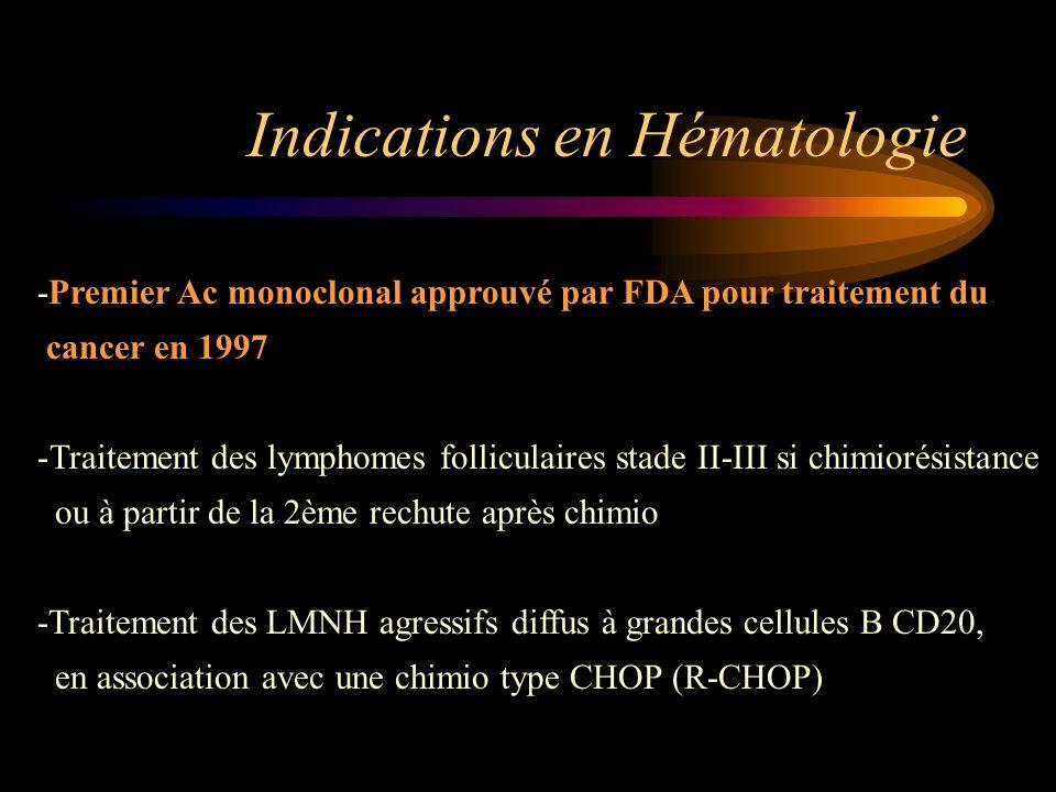 Indications en Hématologie -Premier Ac monoclonal approuvé par FDA pour traitement du cancer en 1997 -Traitement des lymphomes folliculaires stade II-