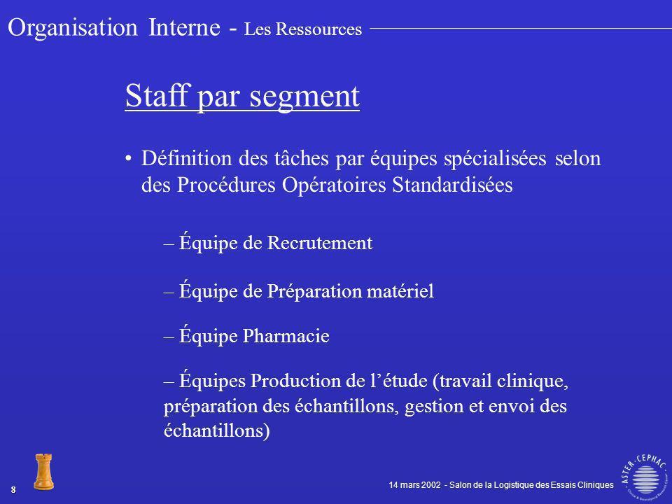 Équipes de projet lorganisation la cohésion la coordination des différentes activités (internes et externes) nécessaires à la réalisation dun projet.