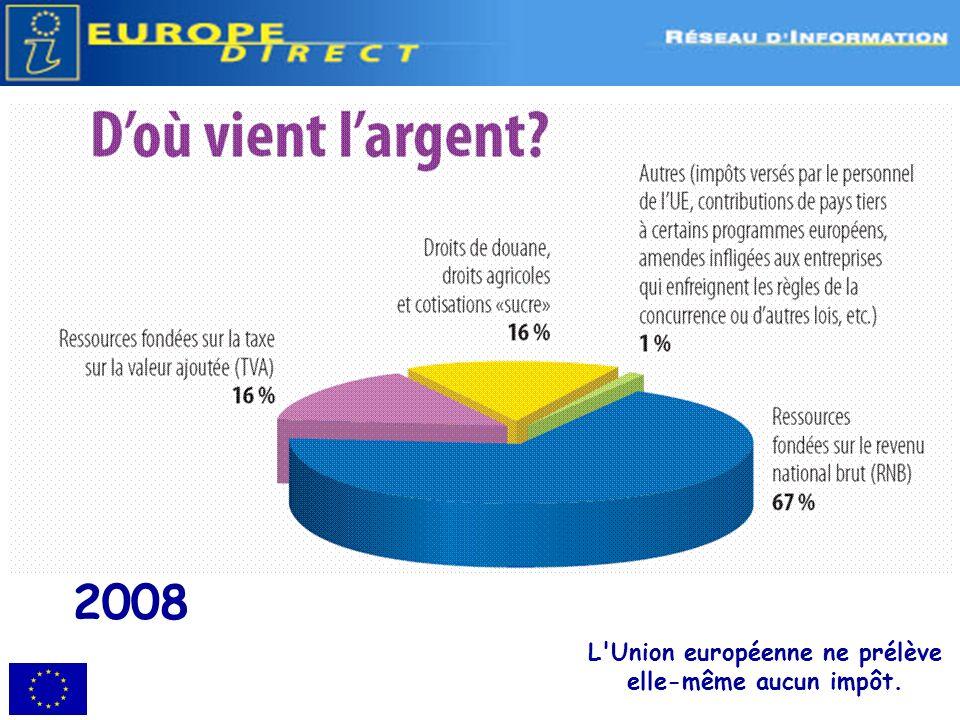 Dépenses 2008