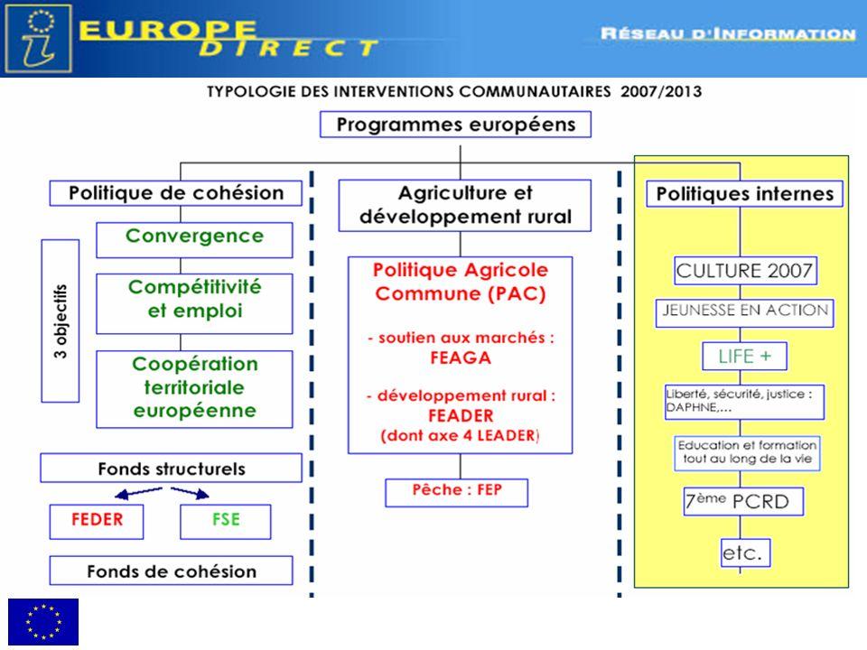 France : volet transnational (Interreg IVB) Pour chaque grande région européenne : - des priorités définies dans un « programme opérationnel » (PO) - un secrétariat technique conjoint - un site Internet dédié 7 programmes différents, spécifiques à chaque espace pour la France (13 pour lEurope)