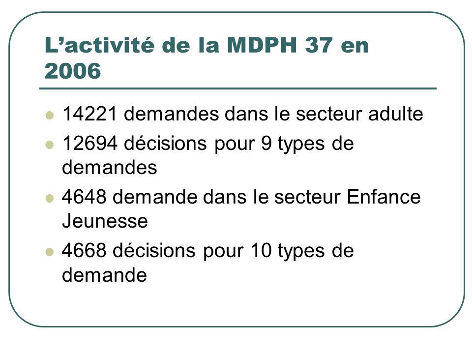 Lactivité de la MDPH 37 en 2006 14221 demandes dans le secteur adulte 12694 décisions pour 9 types de demandes 4648 demande dans le secteur Enfance Je