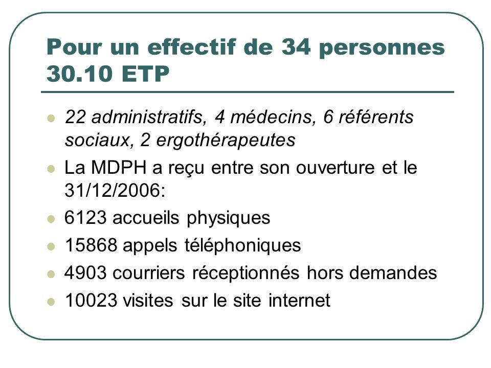 Pour un effectif de 34 personnes 30.10 ETP 22 administratifs, 4 médecins, 6 référents sociaux, 2 ergothérapeutes La MDPH a reçu entre son ouverture et