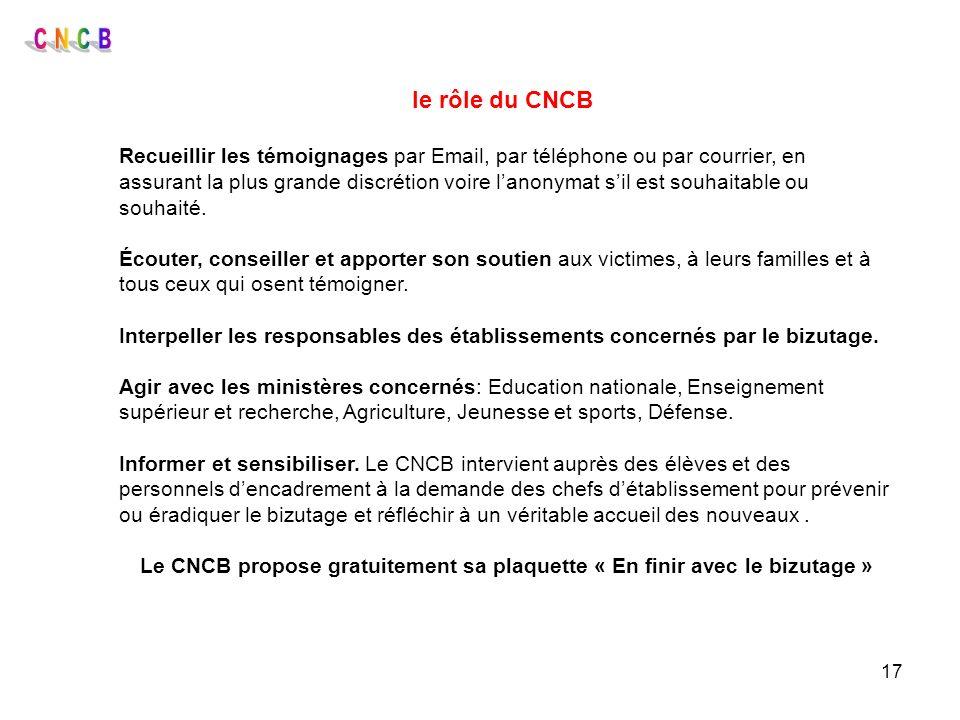 17 le rôle du CNCB Recueillir les témoignages par Email, par téléphone ou par courrier, en assurant la plus grande discrétion voire lanonymat sil est