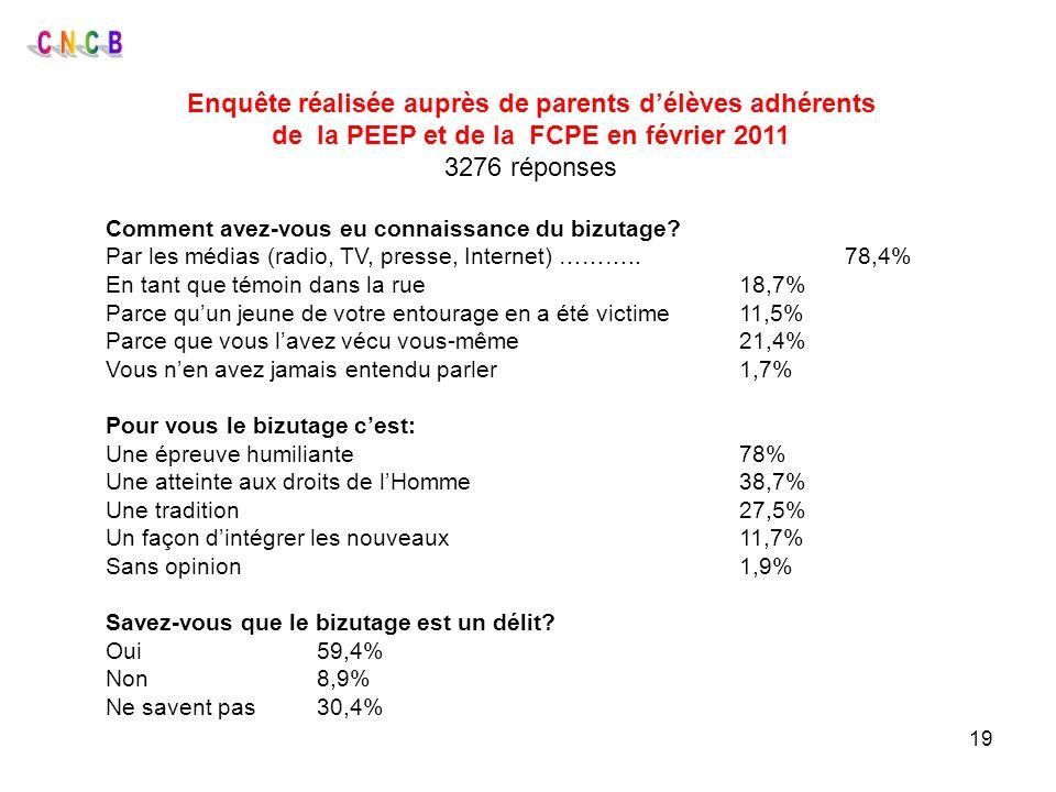 19 Enquête réalisée auprès de parents délèves adhérents de la PEEP et de la FCPE en février 2011 3276 réponses Comment avez-vous eu connaissance du bi