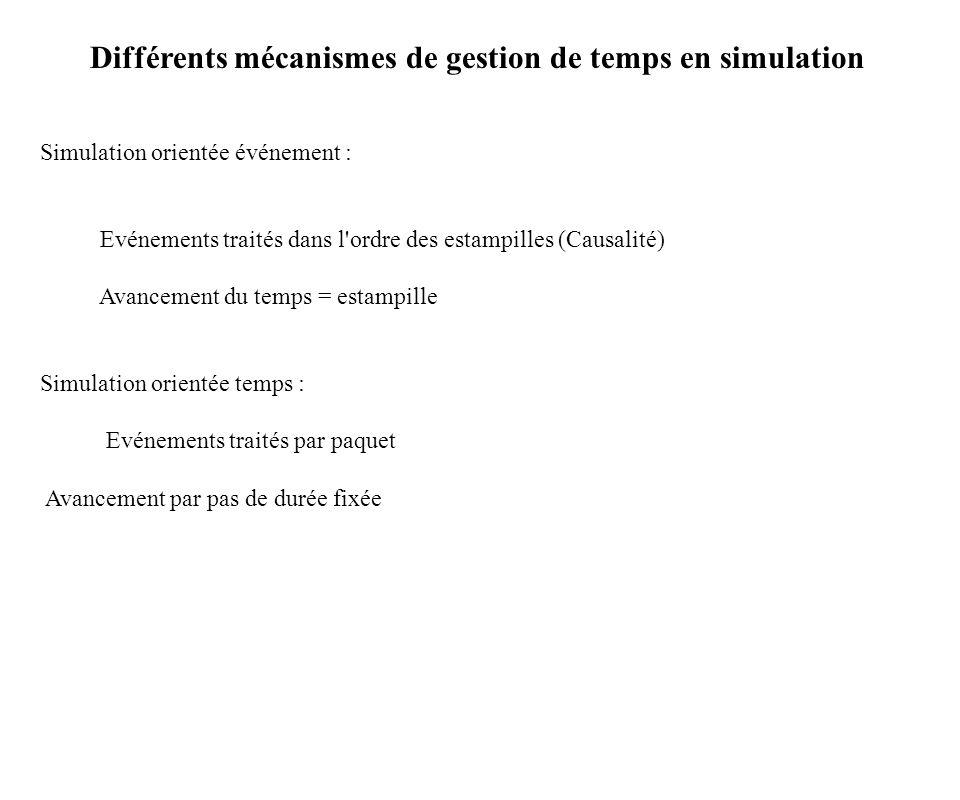 Différents mécanismes de gestion de temps en simulation Simulation orientée événement : Evénements traités dans l'ordre des estampilles (Causalité) Av