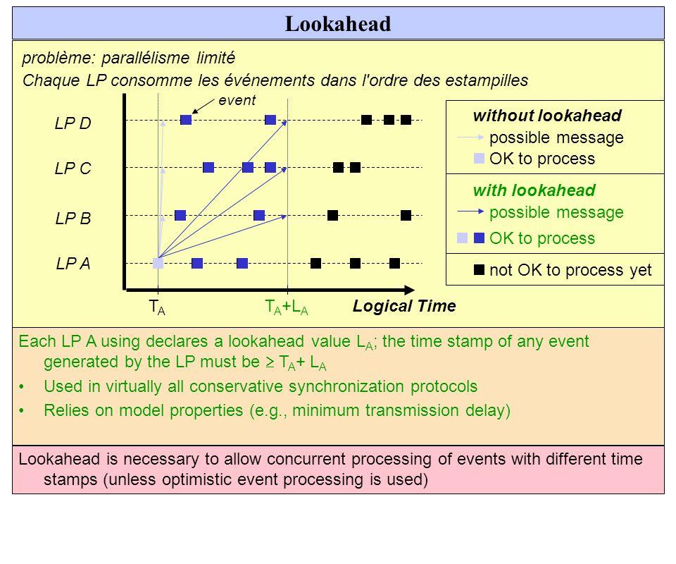 Lookahead LP A LP B LP C LP D Logical Time problème: parallélisme limité Chaque LP consomme les événements dans l'ordre des estampilles TATA possible
