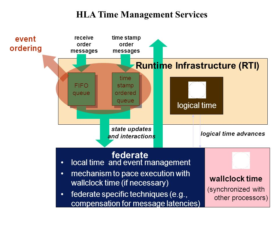 HLA Time Management Services federate local time and event management mechanism to pace execution with wallclock time (if necessary) federate specific