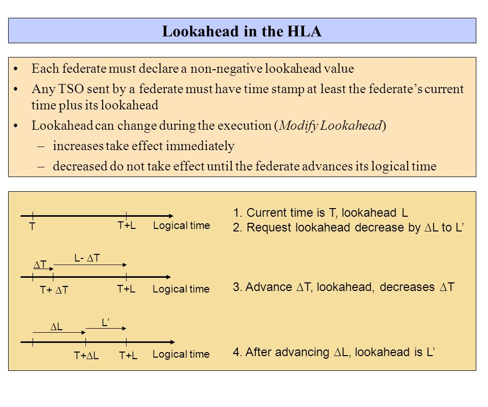 Logical timeT+L T 1. Current time is T, lookahead L 2. Request lookahead decrease by L to L Lookahead in the HLA Each federate must declare a non-nega