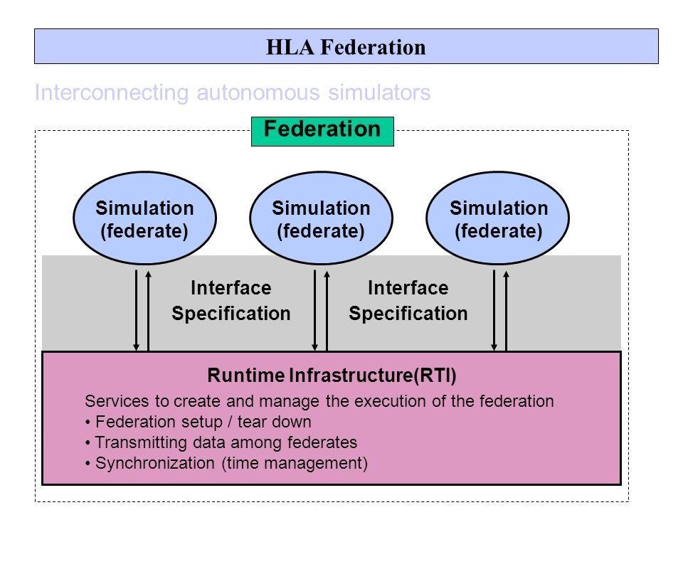 HLA Federation Simulation (federate) Runtime Infrastructure(RTI) Services to create and manage the execution of the federation Federation setup / tear