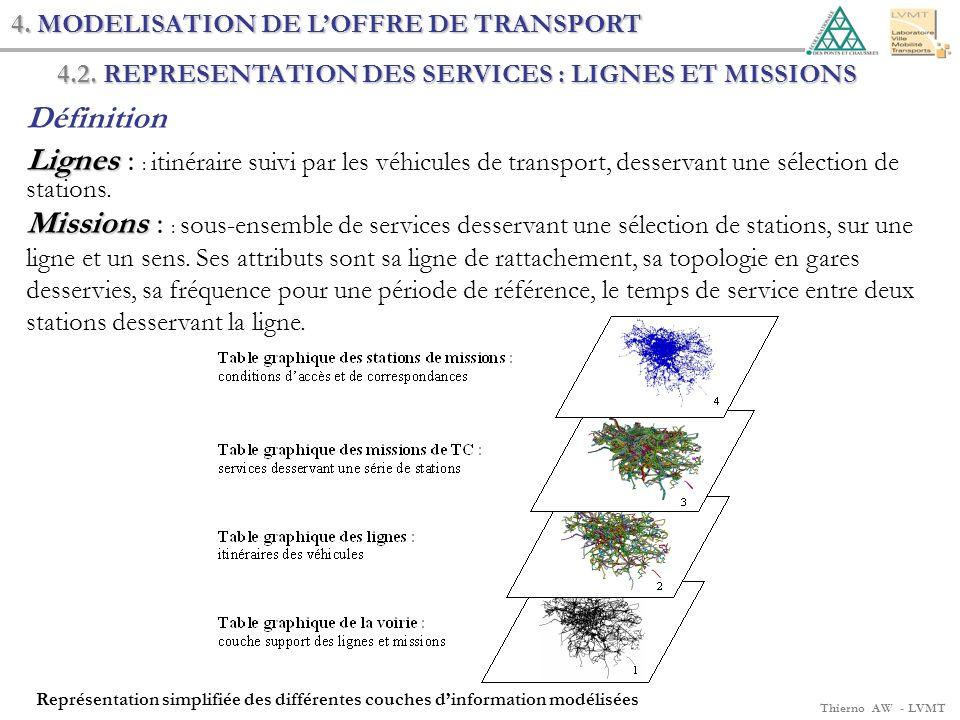 Thierno AW - LVMT 4. MODELISATION DE LOFFRE DE TRANSPORT 4.2. REPRESENTATION DES SERVICES : LIGNES ET MISSIONS Définition Lignes Lignes : : itinéraire