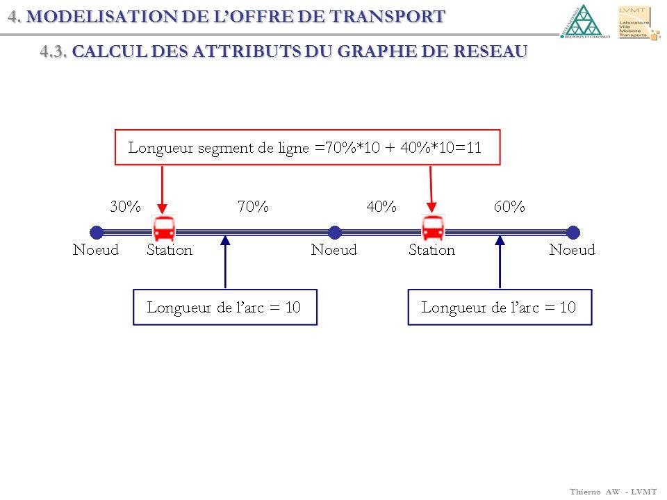 Thierno AW - LVMT 4. MODELISATION DE LOFFRE DE TRANSPORT 4.3. CALCUL DES ATTRIBUTS DU GRAPHE DE RESEAU