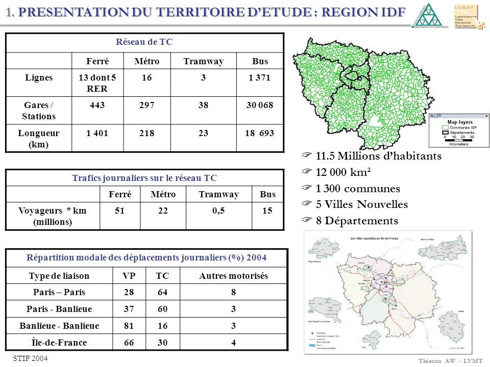 Thierno AW - LVMT 1. PRESENTATION DU TERRITOIRE DETUDE : REGION IDF Trafics journaliers sur le réseau TC FerréMétroTramwayBus Voyageurs * km (millions