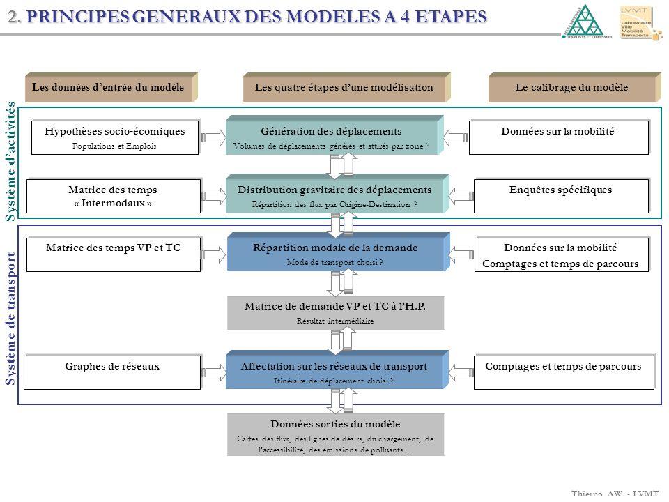 Thierno AW - LVMT Système dactivités Système de transport 2. PRINCIPES GENERAUX DES MODELES A 4 ETAPES Les quatre étapes dune modélisationLe calibrage
