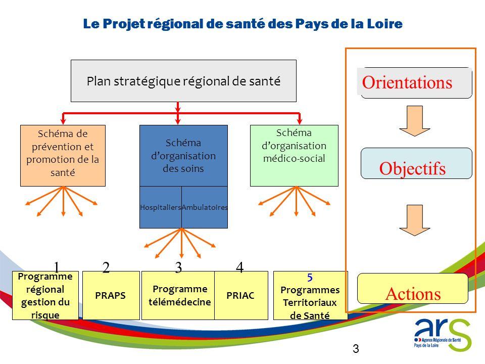 3 Le Projet régional de santé des Pays de la Loire Plan stratégique régional de santé Schéma de prévention et promotion de la santé Schéma dorganisati