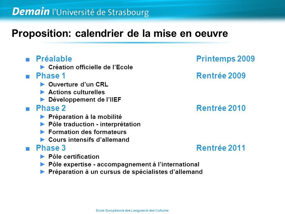 Proposition: calendrier de la mise en oeuvre Préalable Printemps 2009 Création officielle de lEcole Phase 1 Rentrée 2009 Ouverture dun CRL Actions cul