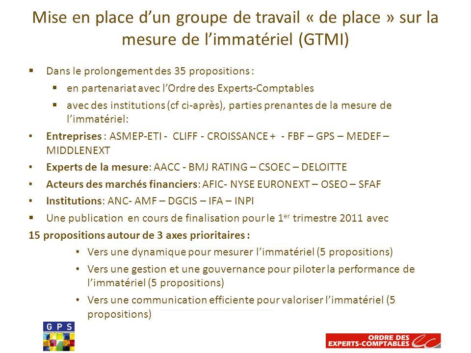 Mise en place dun groupe de travail « de place » sur la mesure de limmatériel (GTMI) 8 Dans le prolongement des 35 propositions : en partenariat avec