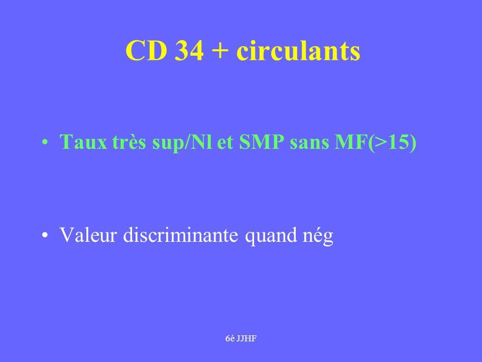 6é JJHF INDICATIONS Suivant cliniqque,bio,pronostic et âge Asympt/Hb>10/GB 4 à 30/plaq 100 à 600/ rate<10 : pas ttt Myeloprolif:myelofreinateur Cytopénies:cortico /danazol Spenectomie