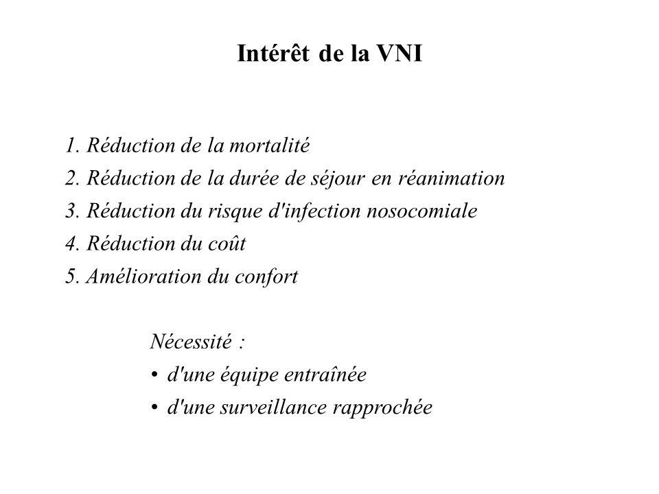 1. Réduction de la mortalité 2. Réduction de la durée de séjour en réanimation 3. Réduction du risque d'infection nosocomiale 4. Réduction du coût 5.