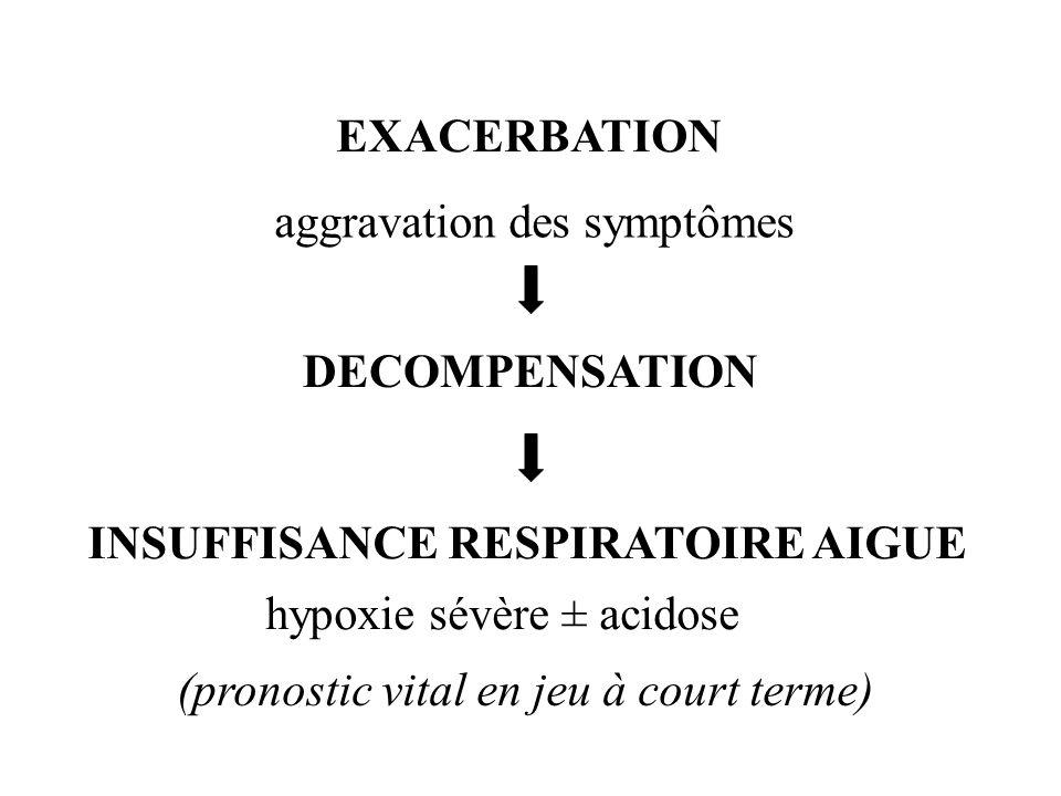 EXACERBATION Aggravation des symptômes :.Purulence de lexpectoration.