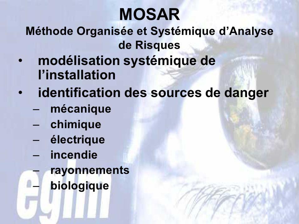 MOSAR Méthode Organisée et Systémique dAnalyse de Risques modélisation systémique de linstallation identification des sources de danger –mécanique –chimique –électrique –incendie –rayonnements –biologique