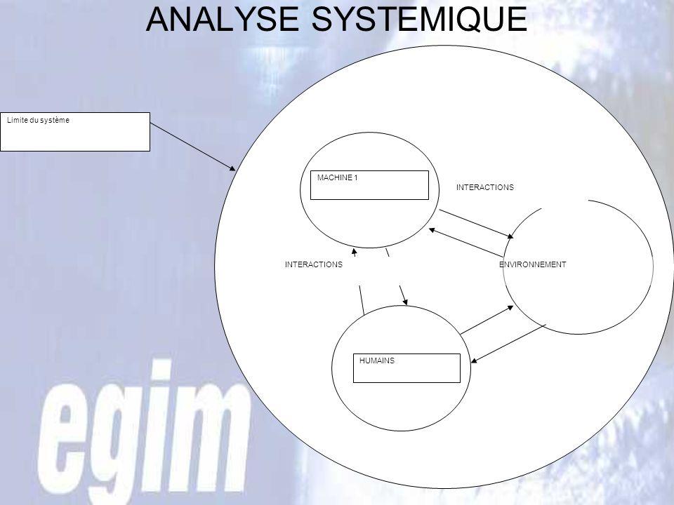 ANALYSE SYSTEMIQUE Limite du système MACHINE 1 HUMAINS ENVIRONNEMENTINTERACTIONS