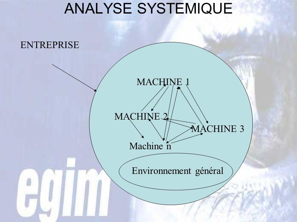 ANALYSE SYSTEMIQUE ENTREPRISE MACHINE 1 MACHINE 2 MACHINE 3 Machine n Environnement général