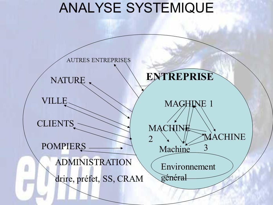 ANALYSE SYSTEMIQUE AUTRES ENTREPRISES MACHINE 1 MACHINE 2 MACHINE 3 Machine n Environnement général ENTREPRISE NATURE VILLE CLIENTS POMPIERS ADMINISTRATION drire, préfet, SS, CRAM