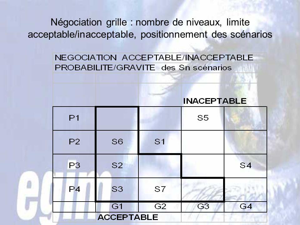 Négociation grille : nombre de niveaux, limite acceptable/inacceptable, positionnement des scénarios