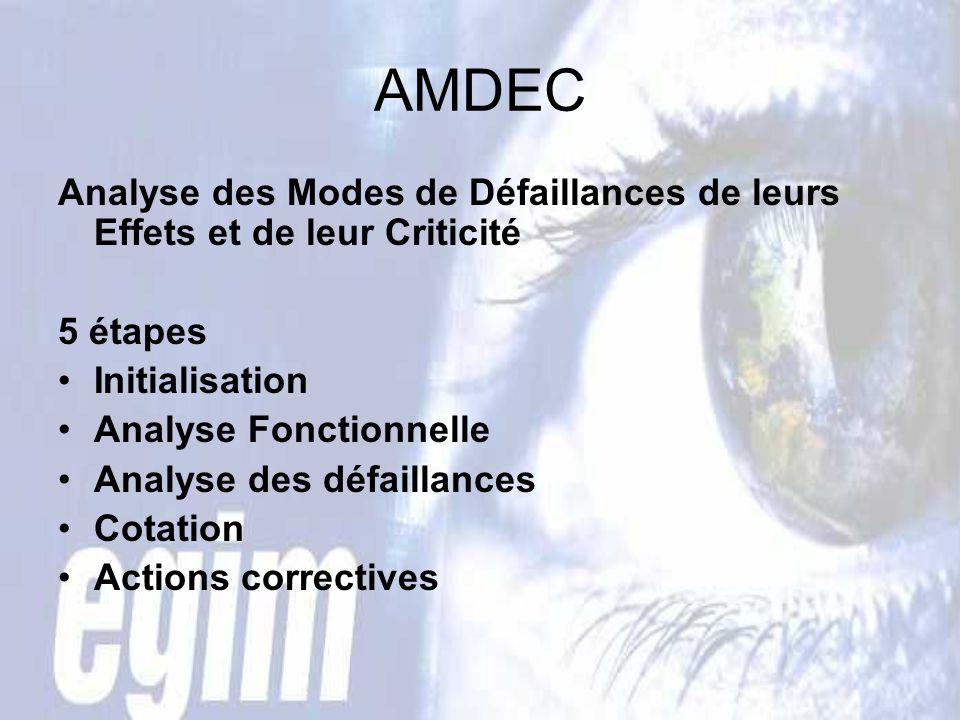 AMDEC Analyse des Modes de Défaillances de leurs Effets et de leur Criticité 5 étapes Initialisation Analyse Fonctionnelle Analyse des défaillances Cotation Actions correctives