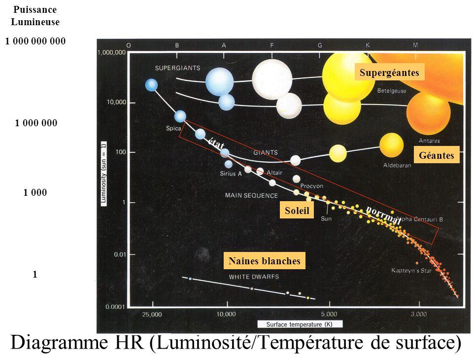Diagramme HR (Luminosité/Température de surface) Puissance Lumineuse 1 000 000 000 1 000 000 1 000 1 Supergéantes Géantes Soleil état norrmal Naines b