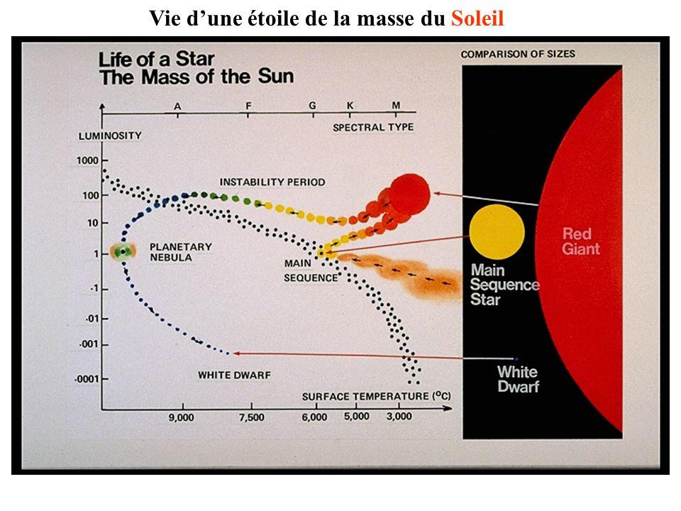 Vie dune étoile de la masse du Soleil