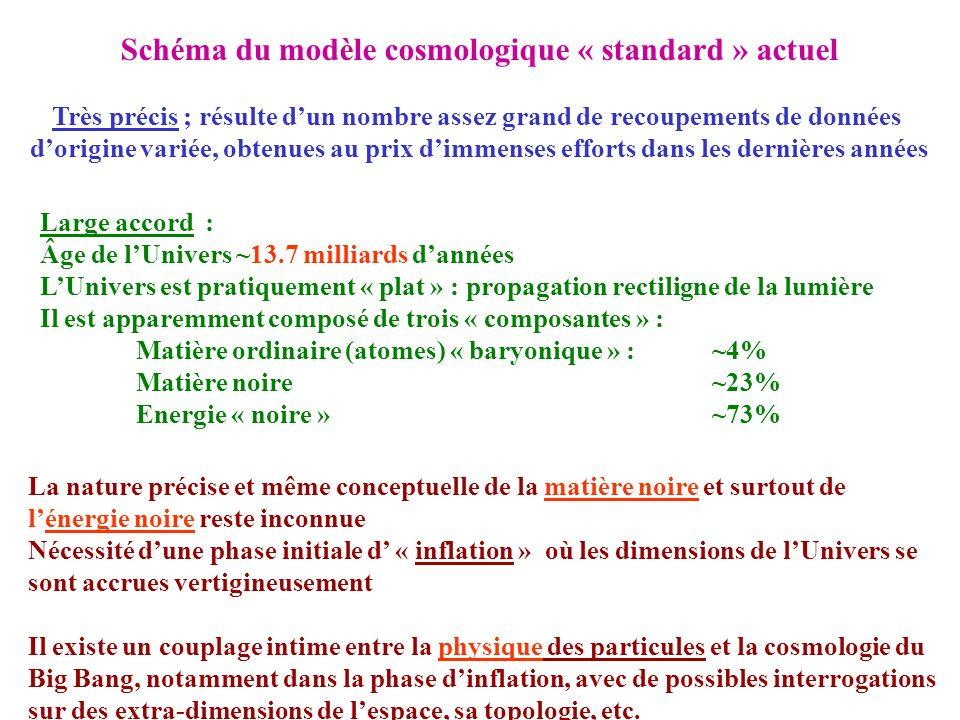 Schéma du modèle cosmologique « standard » actuel Très précis ; résulte dun nombre assez grand de recoupements de données dorigine variée, obtenues au
