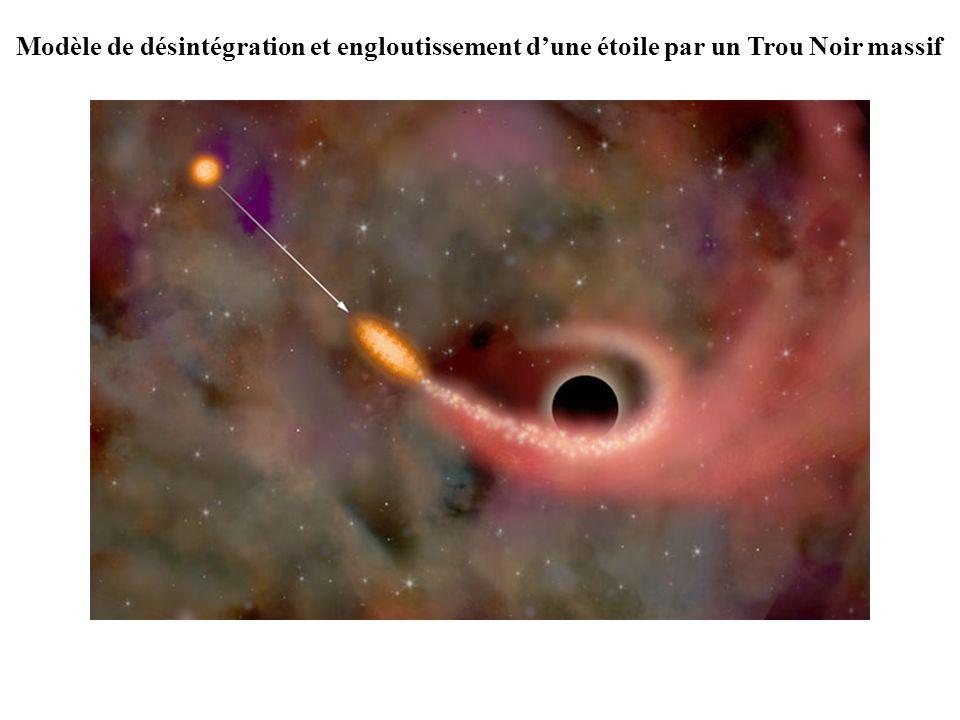 Modèle de désintégration et engloutissement dune étoile par un Trou Noir massif