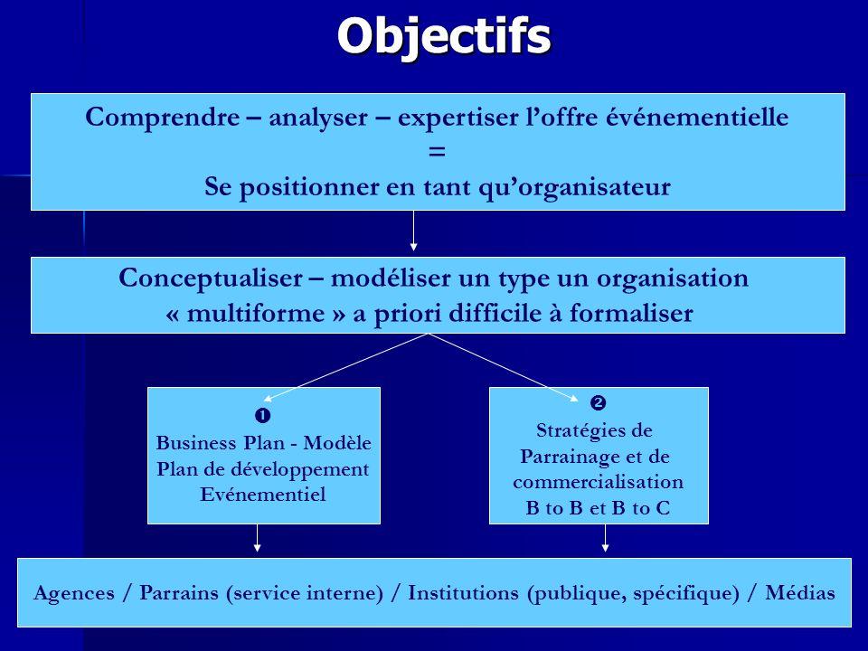 Objectifs Comprendre – analyser – expertiser loffre événementielle = Se positionner en tant quorganisateur Conceptualiser – modéliser un type un organ