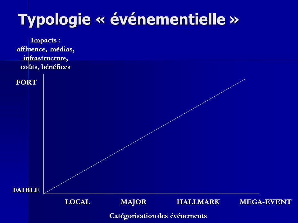 Typologie « événementielle » Impacts : affluence, médias, infrastructure, coûts, bénéfices FORT FAIBLE LOCALMAJORHALLMARKMEGA-EVENT Catégorisation des
