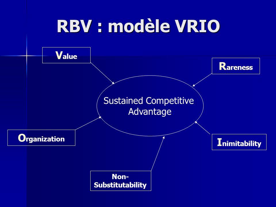 RBV : modèle VRIO Sustained Competitive Advantage V alue R areness I nimitability Non- Substitutability O rganization