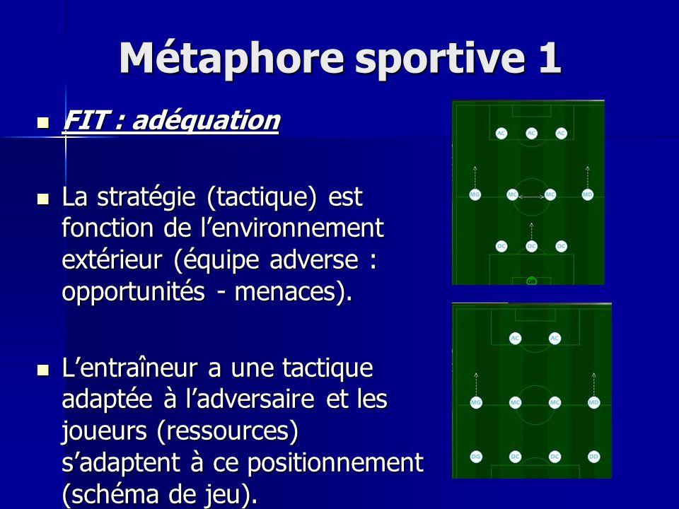 Métaphore sportive 1 FIT : adéquation FIT : adéquation La stratégie (tactique) est fonction de lenvironnement extérieur (équipe adverse : opportunités