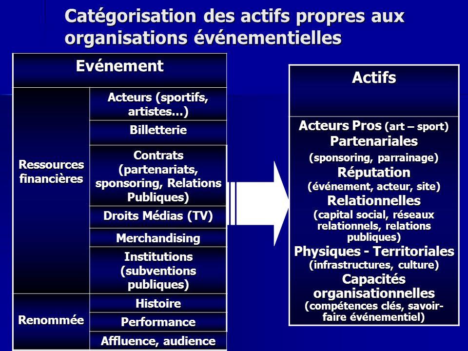 Catégorisation des actifs propres aux organisations événementielles Evénement Ressources financières Acteurs (sportifs, artistes…) Billetterie Contrat